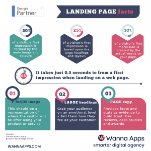 WannaApps-LandingPageFacts-GooglePartner